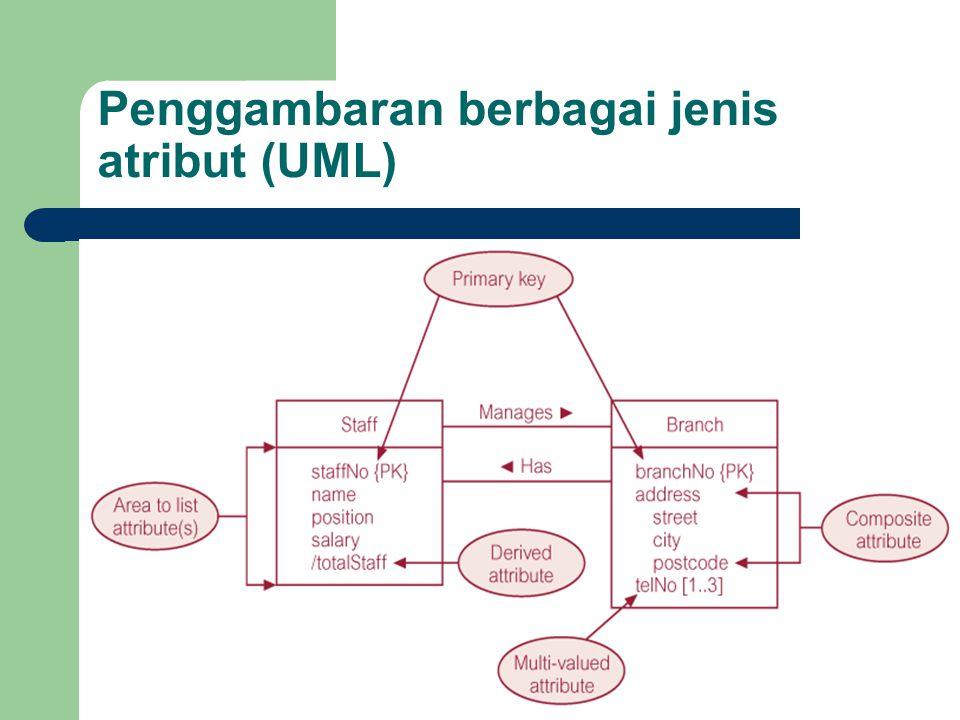 Penggambaran berbagai jenis atribut (UML)