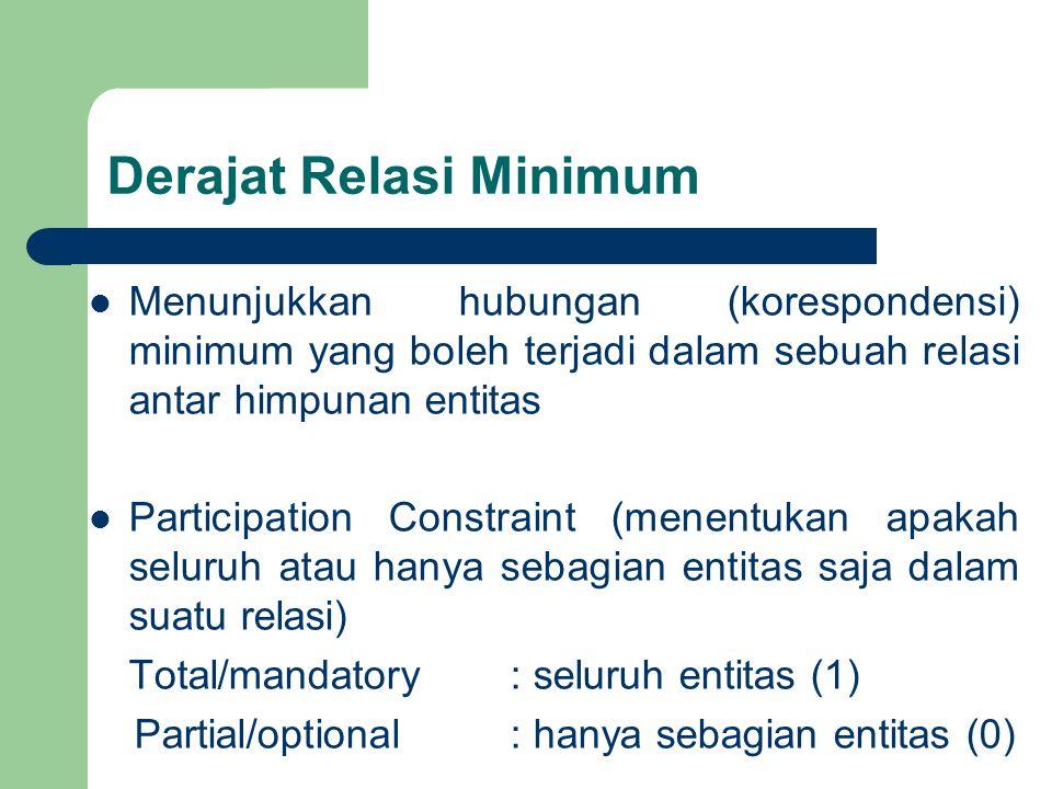 Derajat Relasi Minimum Menunjukkan hubungan (korespondensi) minimum yang boleh terjadi dalam sebuah relasi antar himpunan entitas Participation Constraint (menentukan apakah seluruh atau hanya sebagian entitas saja dalam suatu relasi) Total/mandatory: seluruh entitas (1) Partial/optional: hanya sebagian entitas (0)