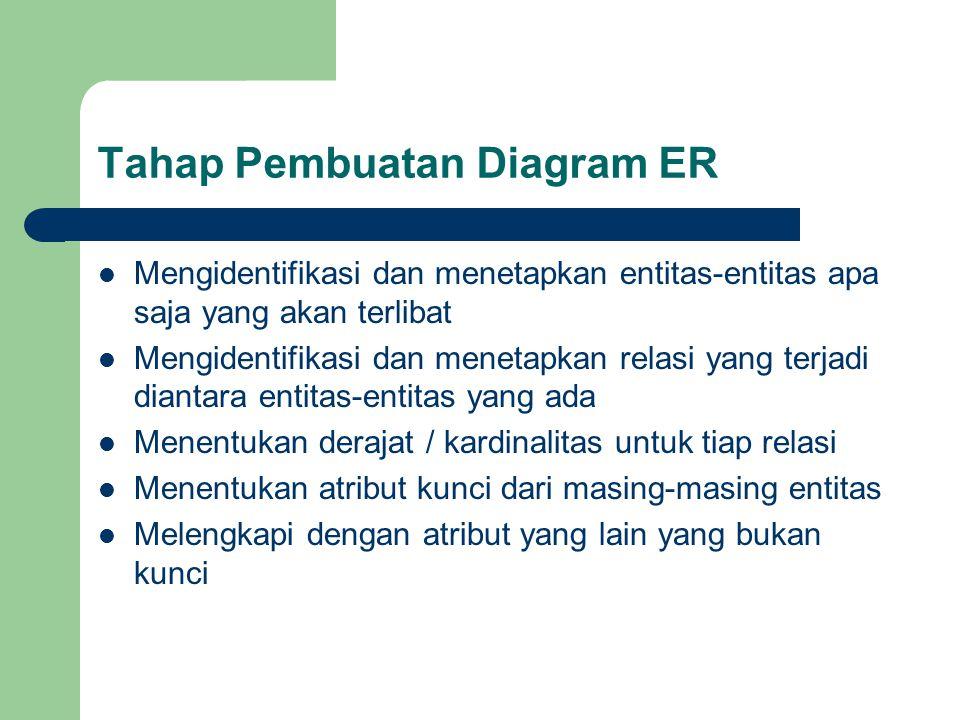 Tahap Pembuatan Diagram ER Mengidentifikasi dan menetapkan entitas-entitas apa saja yang akan terlibat Mengidentifikasi dan menetapkan relasi yang terjadi diantara entitas-entitas yang ada Menentukan derajat / kardinalitas untuk tiap relasi Menentukan atribut kunci dari masing-masing entitas Melengkapi dengan atribut yang lain yang bukan kunci