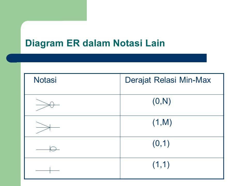 Diagram ER dalam Notasi Lain Notasi Derajat Relasi Min-Max (0,N) (1,M) (0,1) (1,1)