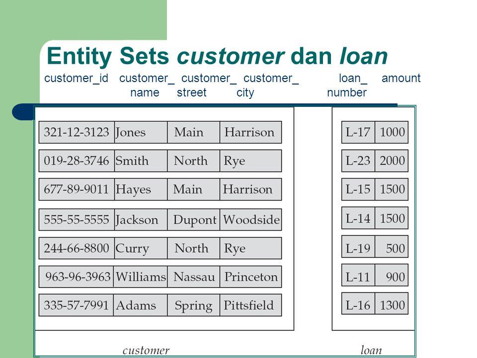 Entity Sets customer dan loan customer_id customer_ customer_ customer_ loan_ amount name street city number