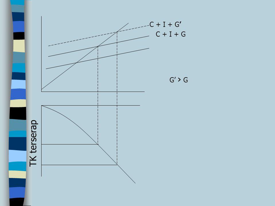 TK terserap C + I + G C + I + G' G' › G