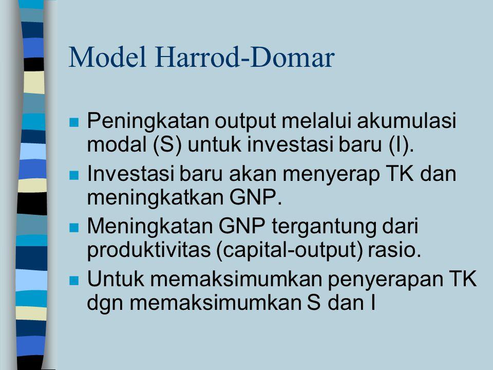 Model Harrod-Domar n Peningkatan output melalui akumulasi modal (S) untuk investasi baru (I).