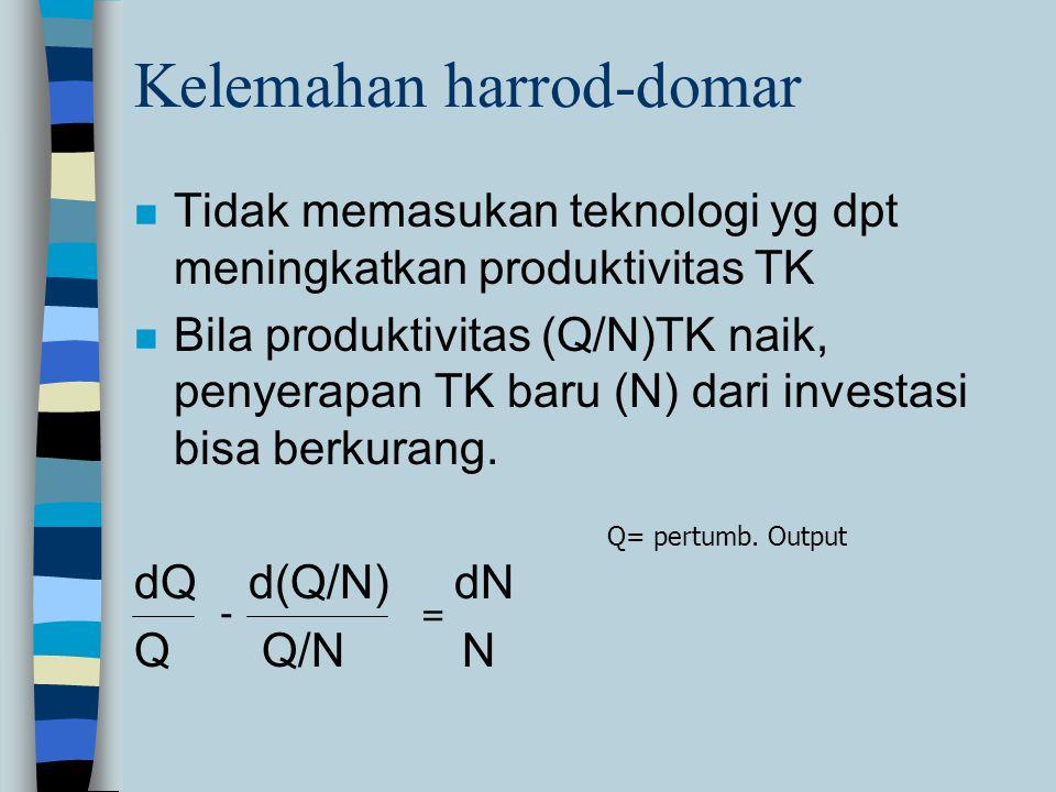 Kelemahan harrod-domar n Tidak memasukan teknologi yg dpt meningkatkan produktivitas TK n Bila produktivitas (Q/N)TK naik, penyerapan TK baru (N) dari investasi bisa berkurang.