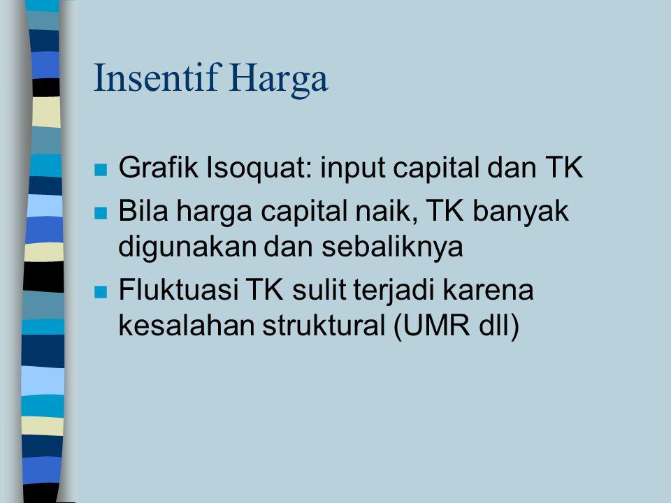 Insentif Harga n Grafik Isoquat: input capital dan TK n Bila harga capital naik, TK banyak digunakan dan sebaliknya n Fluktuasi TK sulit terjadi karena kesalahan struktural (UMR dll)