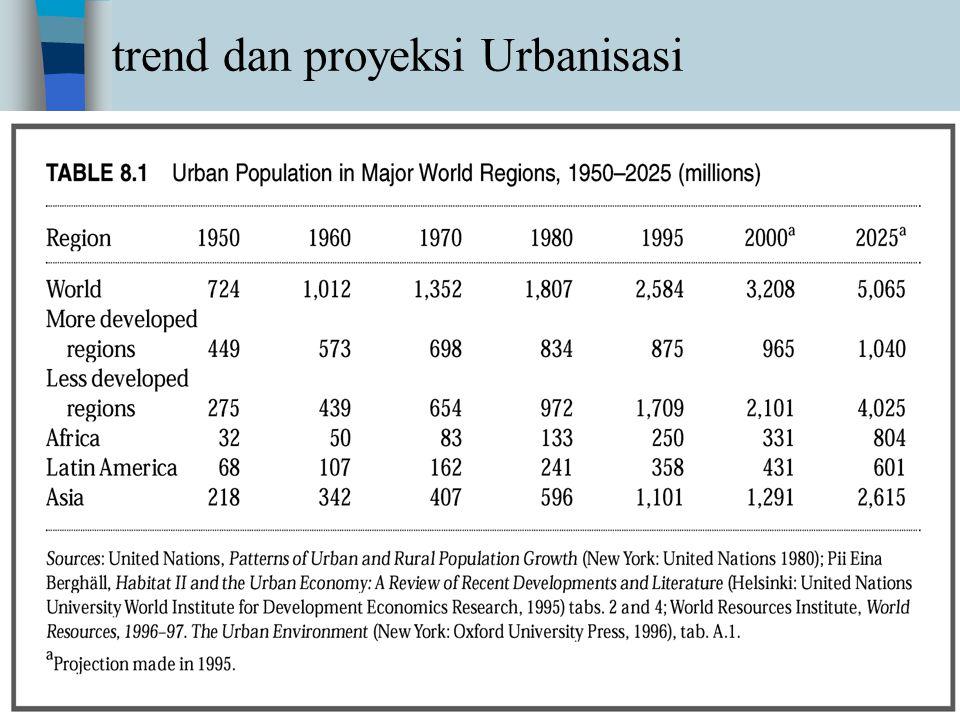 trend dan proyeksi Urbanisasi