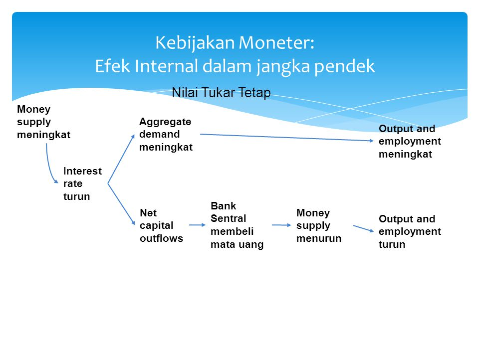 Kebijakan Moneter: Efek Internal dalam jangka pendek Money supply meningkat Aggregate demand meningkat Net capital outflows Bank Sentral membeli mata uang Money supply menurun Output and employment meningkat Output and employment turun Nilai Tukar Tetap Interest rate turun