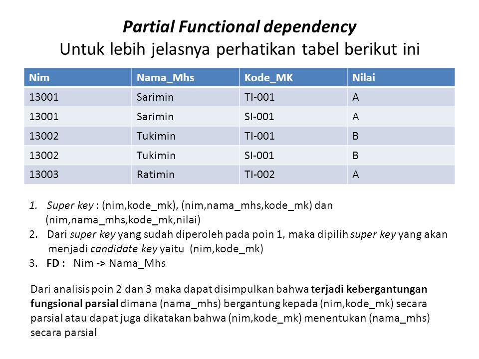 Partial Functional dependency Untuk lebih jelasnya perhatikan tabel berikut ini NimNama_MhsKode_MKNilai 13001SariminTI-001A 13001SariminSI-001A 13002TukiminTI-001B 13002TukiminSI-001B 13003RatiminTI-002A 1.Super key : (nim,kode_mk), (nim,nama_mhs,kode_mk) dan (nim,nama_mhs,kode_mk,nilai) 2.Dari super key yang sudah diperoleh pada poin 1, maka dipilih super key yang akan menjadi candidate key yaitu (nim,kode_mk) 3.