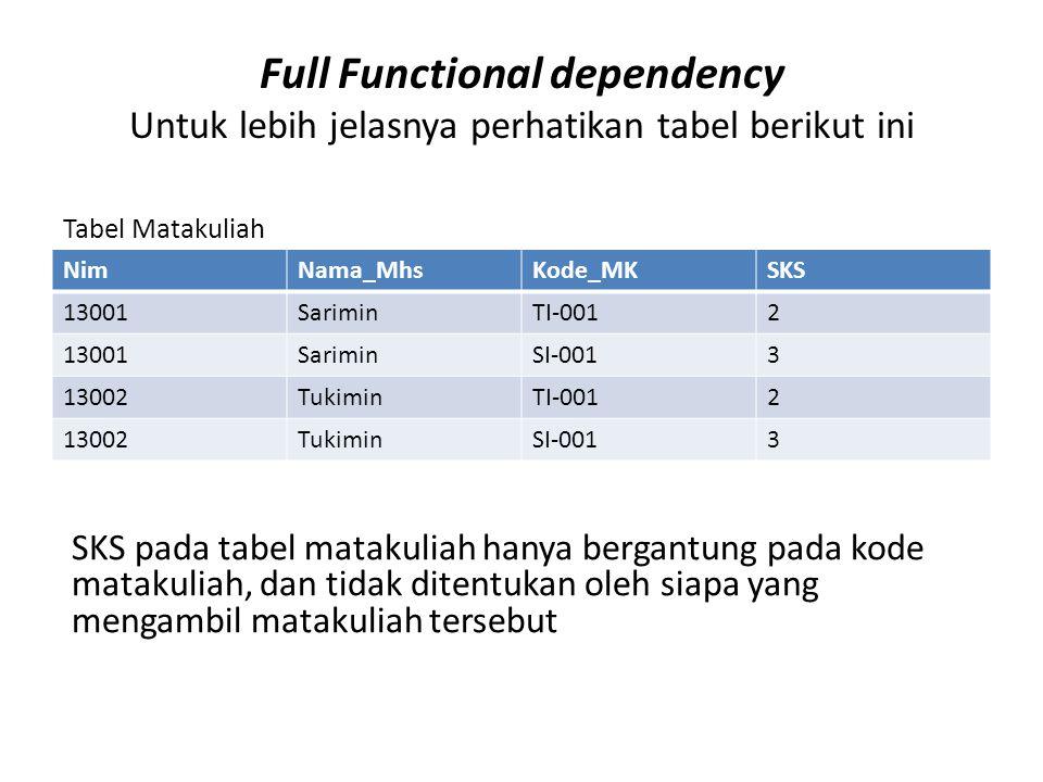 Full Functional dependency Untuk lebih jelasnya perhatikan tabel berikut ini NimNama_MhsKode_MKSKS 13001SariminTI-0012 13001SariminSI-0013 13002TukiminTI-0012 13002TukiminSI-0013 SKS pada tabel matakuliah hanya bergantung pada kode matakuliah, dan tidak ditentukan oleh siapa yang mengambil matakuliah tersebut Tabel Matakuliah