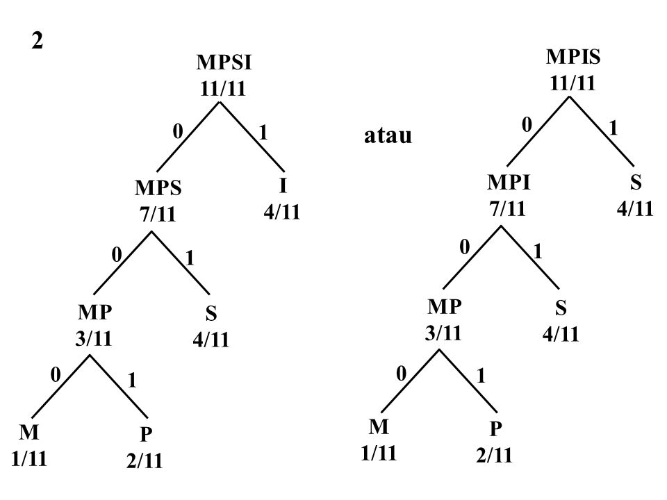 atau 2 M 1/11 MP 3/11 S 4/11 P 2/11 MPS 7/11 I 4/11 MPSI 11/11 0 0 1 0 1 1 S 4/11 MP 3/11 S 4/11 P 2/11 M 1/11 MPI 7/11 MPIS 11/11 0 0 0 1 1 1