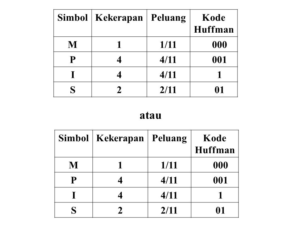 SimbolKekerapanPeluangKode Huffman M11/11000 P44/11001 I44/111 S22/1101 SimbolKekerapanPeluangKode Huffman M11/11000 P44/11001 I44/111 S22/1101 atau