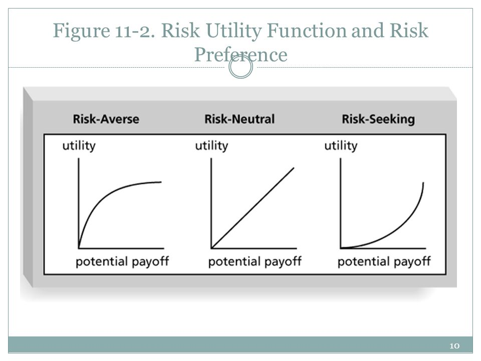 10 Figure 11-2. Risk Utility Function and Risk Preference