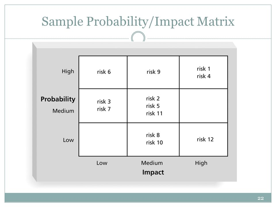 22 Sample Probability/Impact Matrix