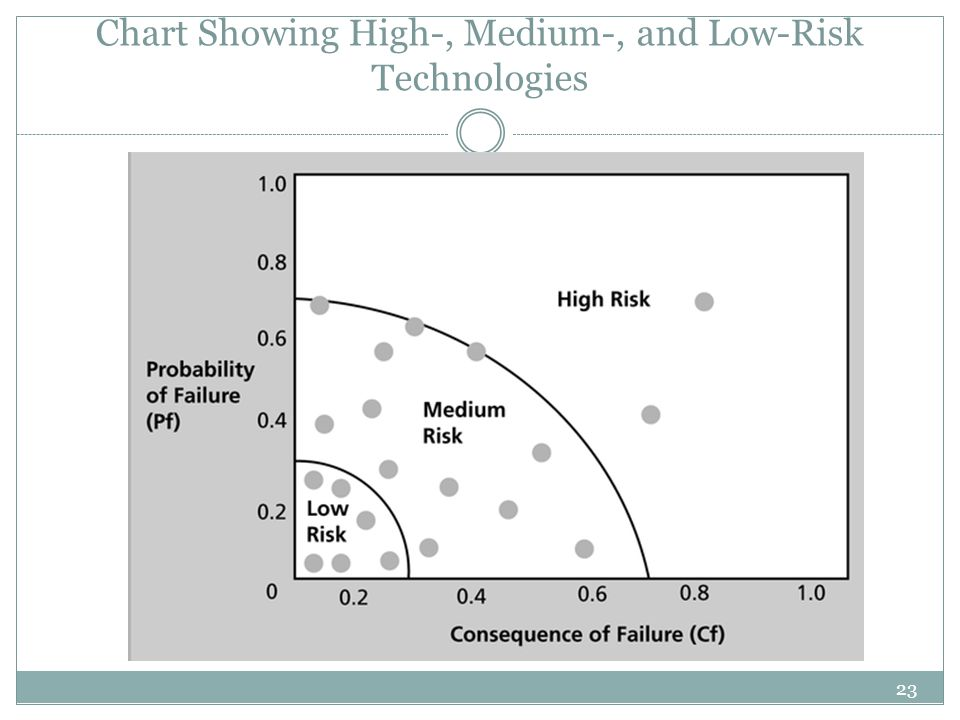 23 Chart Showing High-, Medium-, and Low-Risk Technologies