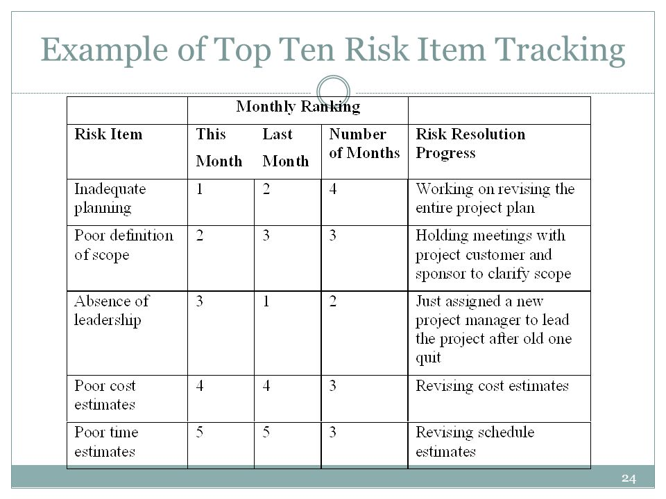 24 Example of Top Ten Risk Item Tracking