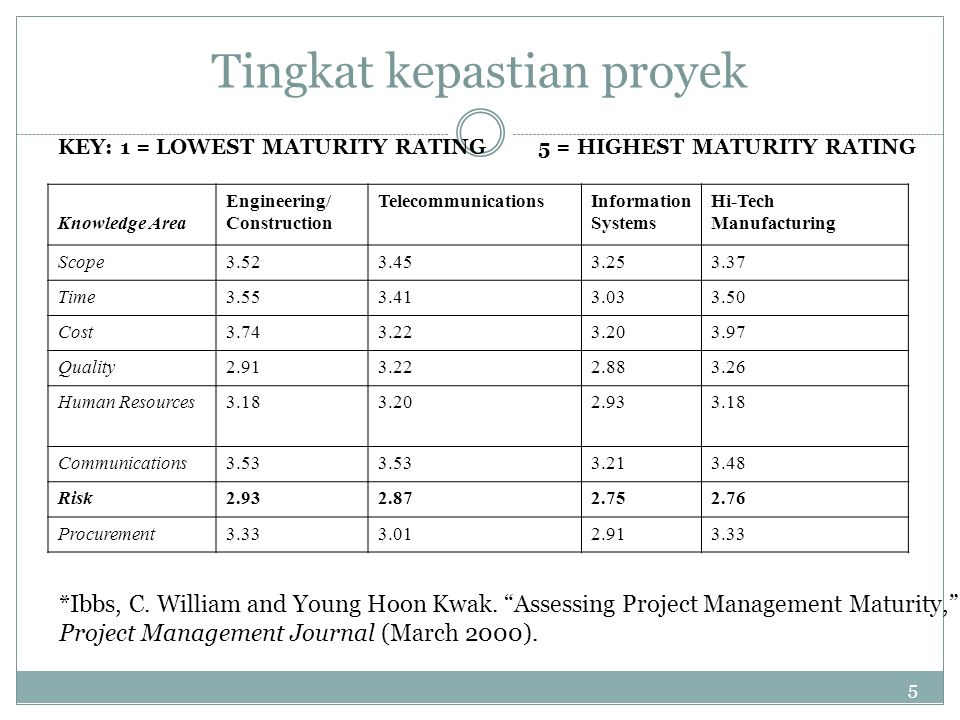 5 Tingkat kepastian proyek KEY: 1 = LOWEST MATURITY RATING 5 = HIGHEST MATURITY RATING Knowledge Area Engineering/ Construction TelecommunicationsInformation Systems Hi-Tech Manufacturing Scope3.523.453.253.37 Time3.553.413.033.50 Cost3.743.223.203.97 Quality2.913.222.883.26 Human Resources3.183.202.933.18 Communications3.53 3.213.48 Risk2.932.872.752.76 Procurement3.333.012.913.33 *Ibbs, C.