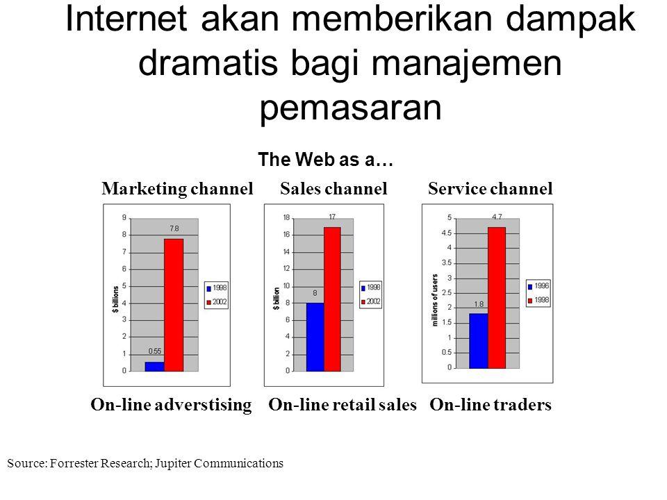 Internet akan memberikan dampak dramatis bagi manajemen pemasaran Marketing channel Sales channel Service channel The Web as a… On-line adverstisingOn-line retail salesOn-line traders Source: Forrester Research; Jupiter Communications