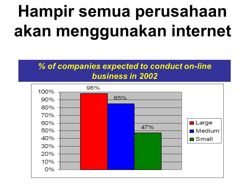 % of companies expected to conduct on-line business in 2002 Hampir semua perusahaan akan menggunakan internet