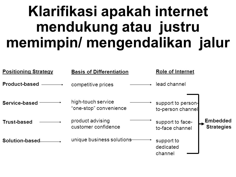 Basis of Differentiation competitive prices high-touch service one-stop convenience product advising customer confidence unique business solutions Positioning Strategy Product-based Service-based Trust-based Solution-based Role of Internet lead channel support to person- to-person channel support to face- to-face channel support to dedicated channel Embedded Strategies Klarifikasi apakah internet mendukung atau justru memimpin/ mengendalikan jalur
