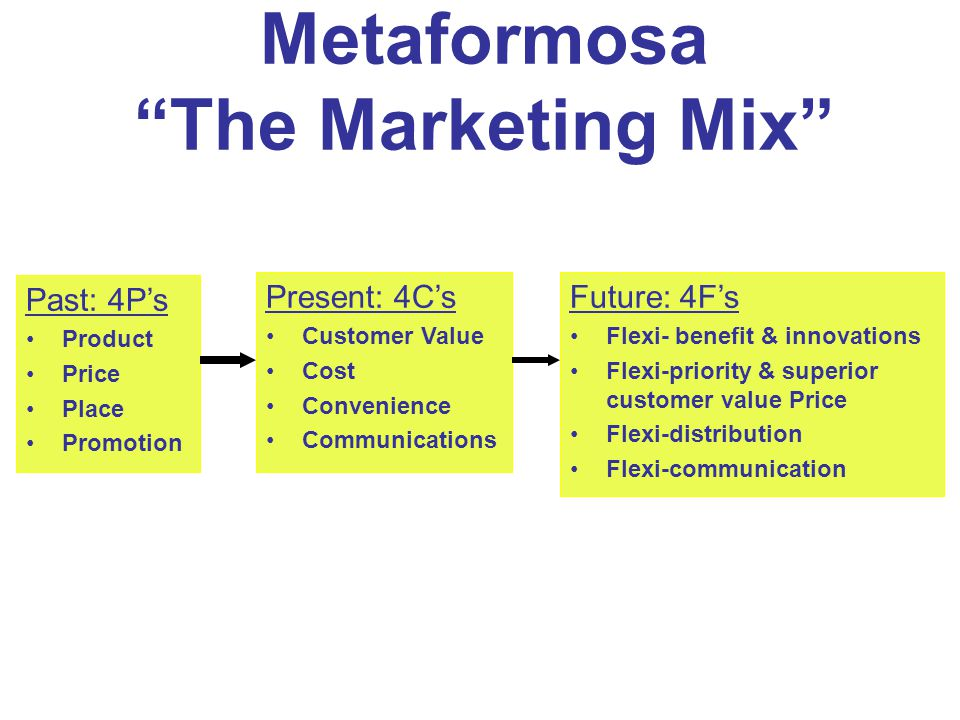 "Past: 4P's Product Price Place Promotion Present: 4C's Customer Value Cost Convenience Communications Metaformosa ""The Marketing Mix"" Future: 4F's Fle"