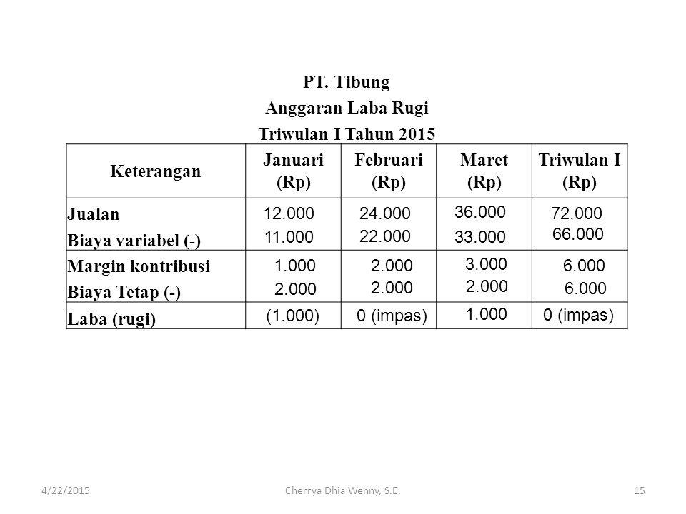 PT. Tibung Anggaran Laba Rugi Triwulan I Tahun 2015 Keterangan Januari (Rp) Februari (Rp) Maret (Rp) Triwulan I (Rp) Jualan Biaya variabel (-) Margin