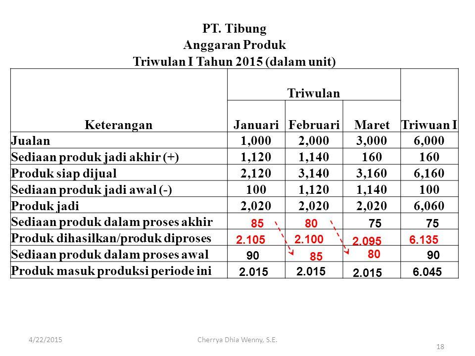 PT. Tibung Anggaran Produk Triwulan I Tahun 2015 (dalam unit) Keterangan Triwulan Triwuan I JanuariFebruariMaret Jualan1,0002,0003,0006,000 Sediaan pr