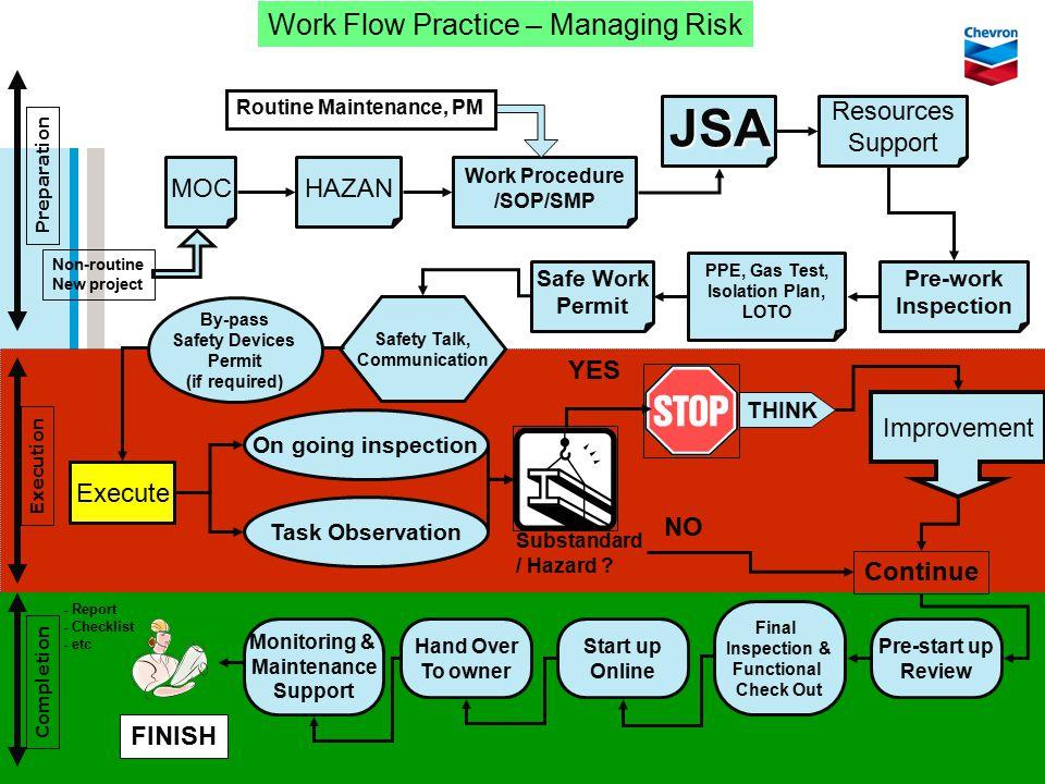 DOC ID © Chevron 2005 10 MOCHAZAN Work Procedure /SOP/SMP JSA Resources Support Pre-work Inspection PPE, Gas Test, Isolation Plan, LOTO Work Flow Prac