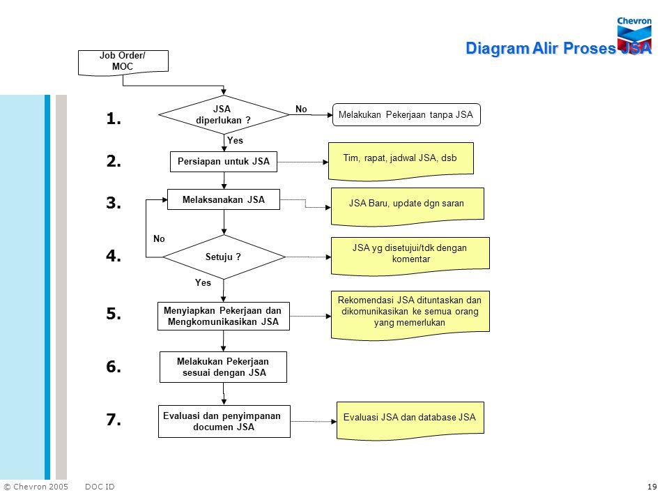 DOC ID © Chevron 2005 19 Diagram Alir Proses JSA Job Order/ MOC JSA diperlukan ? Persiapan untuk JSA Melaksanakan JSA Setuju ? Menyiapkan Pekerjaan da