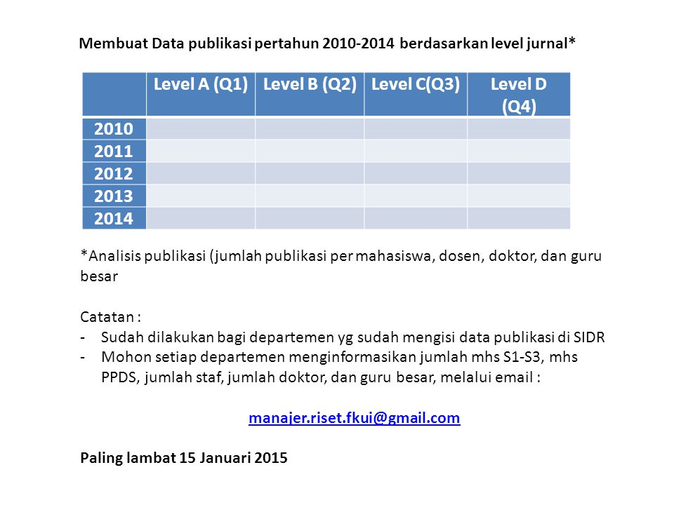 Level A (Q1)Level B (Q2)Level C(Q3)Level D (Q4) 2010 2011 2012 2013 2014 Membuat Data publikasi pertahun 2010-2014 berdasarkan level jurnal* *Analisis