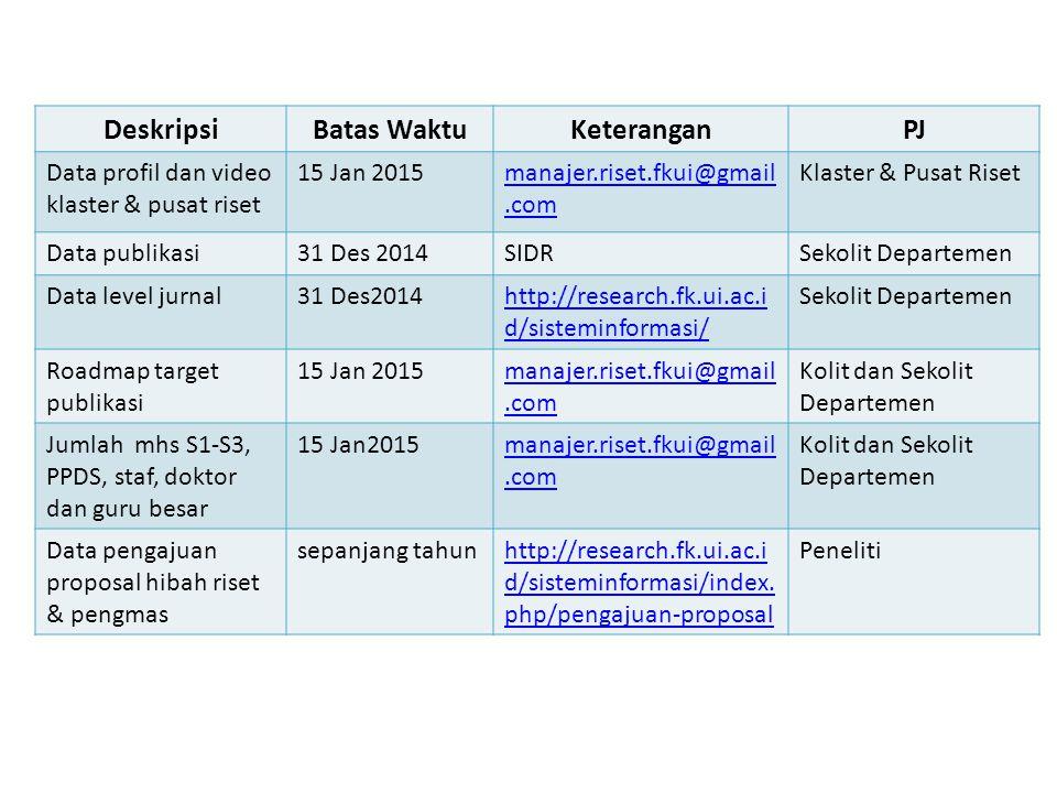 DeskripsiBatas WaktuKeteranganPJ Data profil dan video klaster & pusat riset 15 Jan 2015manajer.riset.fkui@gmail.com Klaster & Pusat Riset Data publik