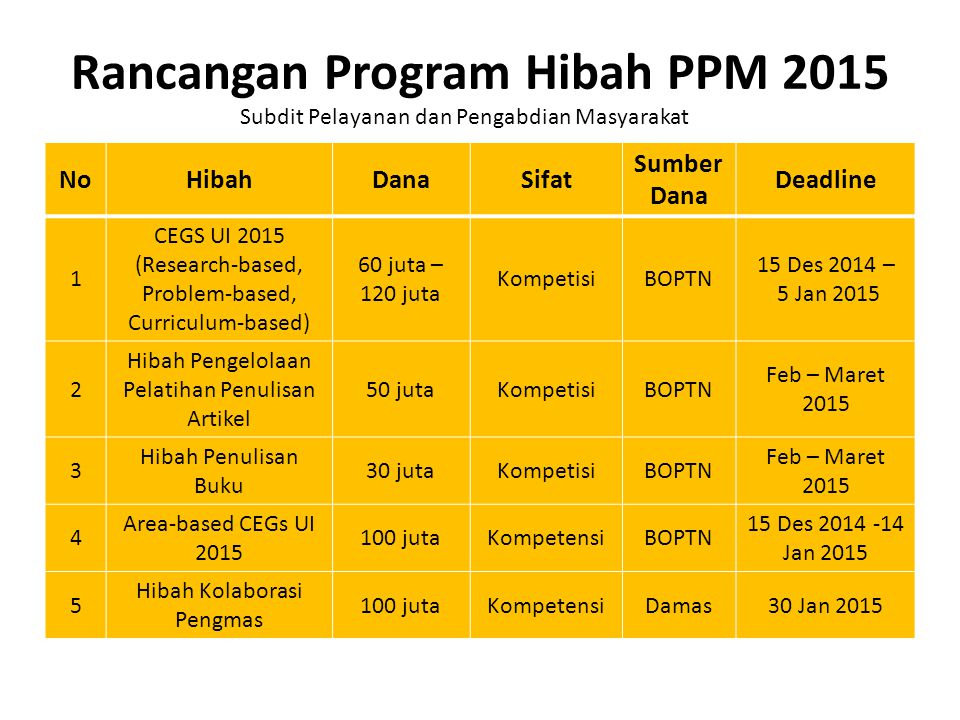 Rancangan Program Hibah PPM 2015 NoHibahDanaSifat Sumber Dana Deadline 1 CEGS UI 2015 (Research-based, Problem-based, Curriculum-based) 60 juta – 120