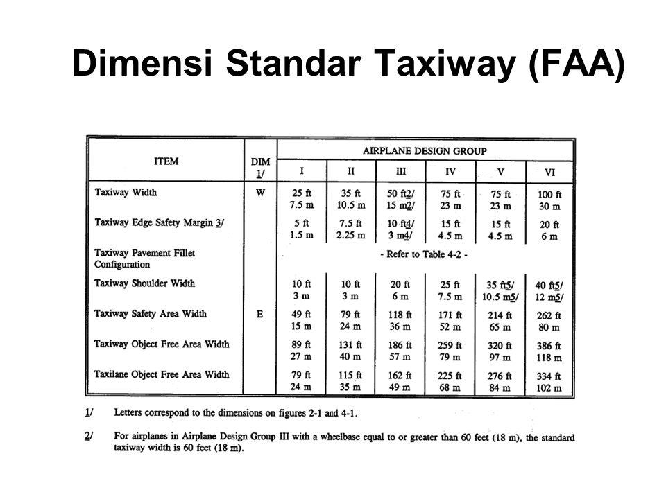 Dimensi Standar Taxiway (FAA)
