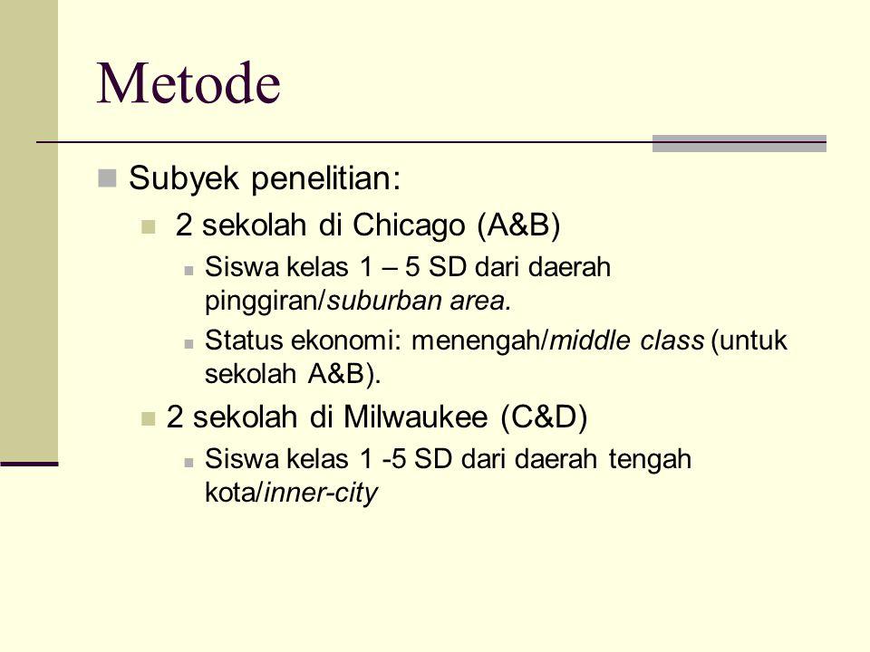 Metode Subyek penelitian: 2 sekolah di Chicago (A&B) Siswa kelas 1 – 5 SD dari daerah pinggiran/suburban area. Status ekonomi: menengah/middle class (