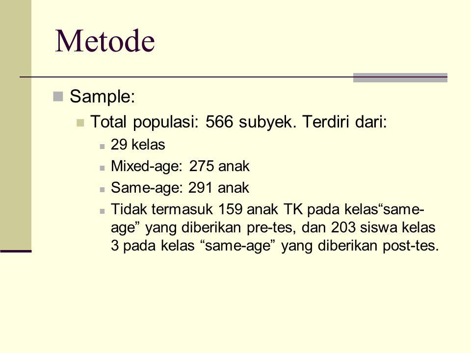 """Metode Sample: Total populasi: 566 subyek. Terdiri dari: 29 kelas Mixed-age: 275 anak Same-age: 291 anak Tidak termasuk 159 anak TK pada kelas""""same- a"""