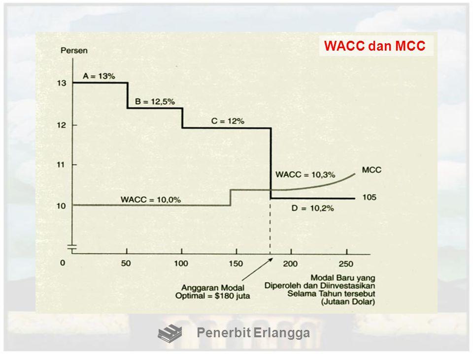 WACC dan MCC