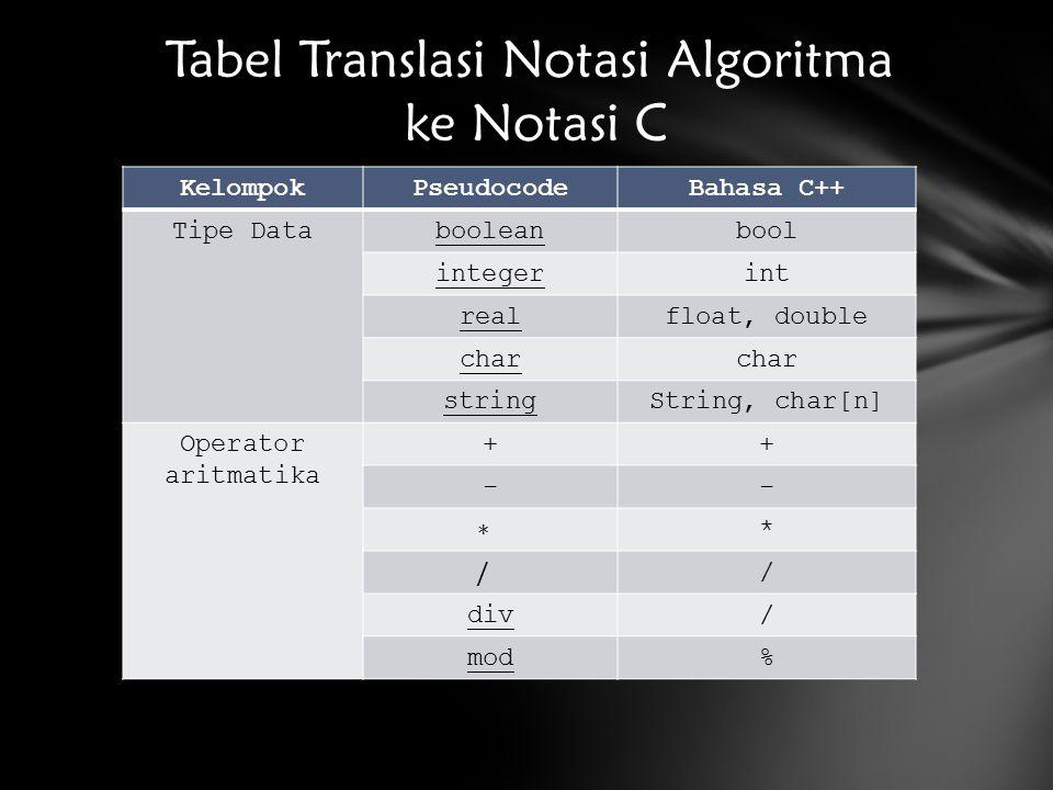 KelompokPseudocodeBahasa C++ Tipe Databooleanbool integerint realfloat, double char stringString, char[n] Operator aritmatika ++ -- * / div/ mod% Tabel Translasi Notasi Algoritma ke Notasi C
