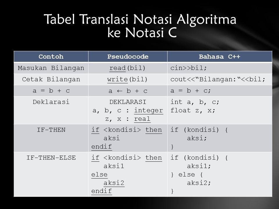 ContohPseudocodeBahasa C++ Masukan Bilanganread(bil)cin>>bil; Cetak Bilanganwrite(bil)cout<< Bilangan: <<bil; a = b + ca = b + c; DeklarasiDEKLARASI a, b, c : integer z, x : real int a, b, c; float z, x; IF-THENif then aksi endif if (kondisi) { aksi; } IF-THEN-ELSEif then aksi1 else aksi2 endif if (kondisi) { aksi1; } else { aksi2; } Tabel Translasi Notasi Algoritma ke Notasi C
