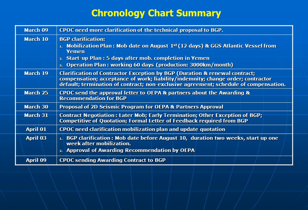 Chronology Chart Summary March 09 CPOC need more clarification of the technical proposal to BGP. March 10 BGP clarification: 1. Mobilization Plan : Mo