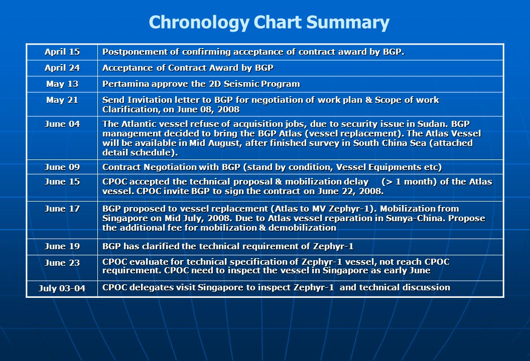 Chronology Chart Summary April 15 Postponement of confirming acceptance of contract award by BGP. April 24 Acceptance of Contract Award by BGP May 13