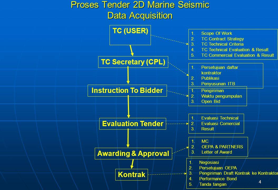 4 Proses Tender 2D Marine Seismic Data Acquisition Instruction To Bidder Awarding & Approval 1.Scope Of Work 2.TC Contract Strategy 3.TC Technical Criteria 4.TC Technical Evaluation & Result 5.TC Commercial Evaluation & Result 1.Pengiriman 2.Waktu pengumpulan 3.Open Bid 1.Evaluasi Technical 2.Evaluasi Comercial 3.Result 1.MC 2.OEPA & PARTNERS 3.Letter of Award 1.Persetujuan daftar kontraktor 2.Publikasi 3.Penyusunan ITB TC (USER) TC Secretary (CPL) Kontrak Evaluation Tender 1.Negosiasi 2.Persetujuan OEPA 3.Pengiriman Draft Kontrak ke Kontraktor 4.Performance Bond 5.Tanda tangan