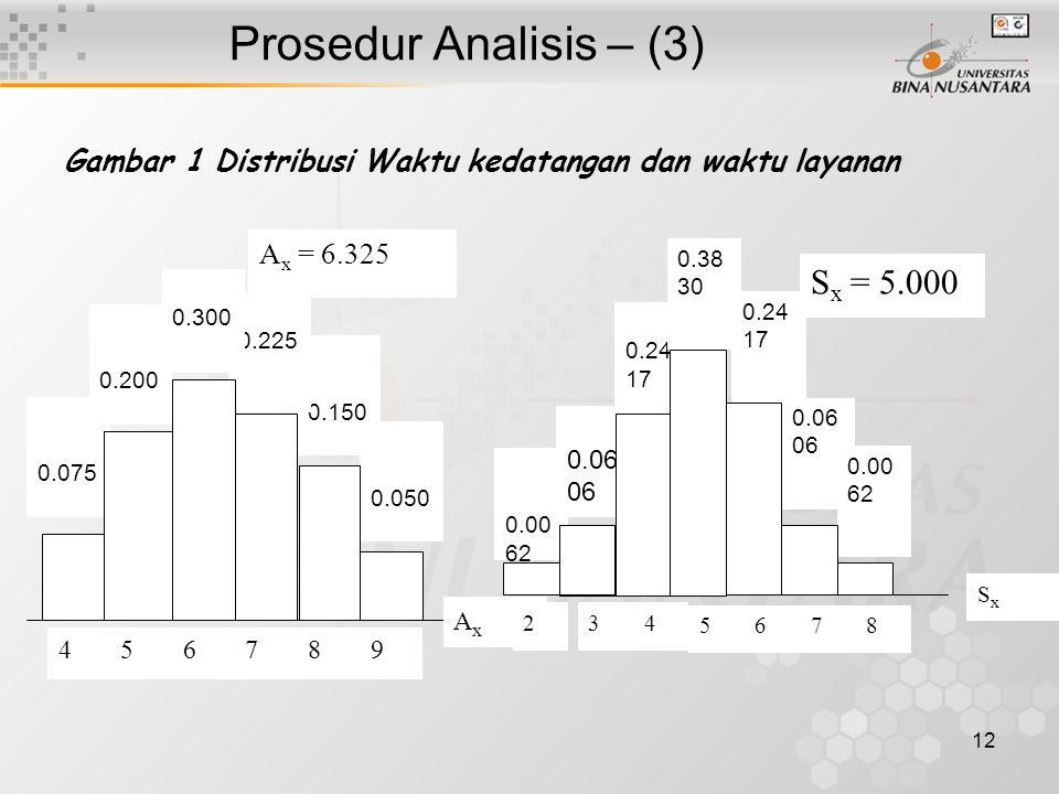 12 Prosedur Analisis – (3) 0.075 4 0.150 0.050 0.225 0.300 0.200 56789 AxAx A x = 6.325 0.24 17 0.00 62 3 0.06 06 0.00 62 0.24 17 0.38 30 0.06 06 4 678 SxSx 2 5 S x = 5.000 Gambar 1 Distribusi Waktu kedatangan dan waktu layanan