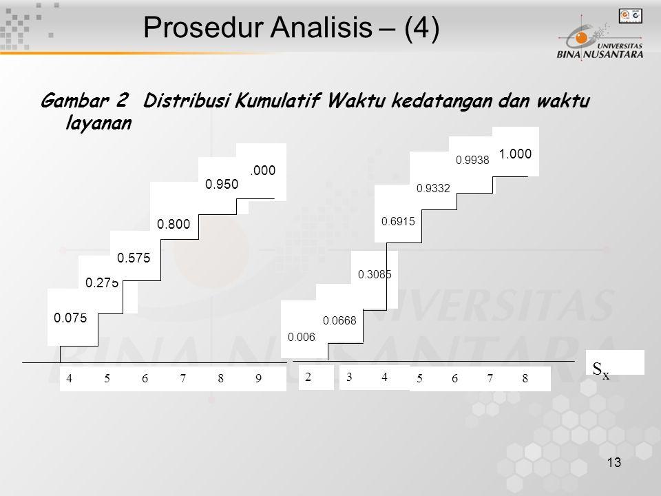 13 Prosedur Analisis – (4) 1.000 0.800 0.950 0.075 0.275 0.575 456789 0.3085 0.0062 0.6915 1.000 0.9938 0.9332 0.0668 34 678 SxSx 2 5 Gambar 2 Distribusi Kumulatif Waktu kedatangan dan waktu layanan