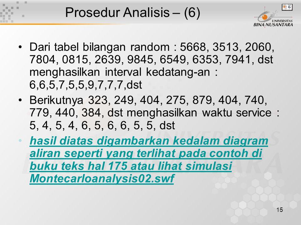 15 Prosedur Analisis – (6) Dari tabel bilangan random : 5668, 3513, 2060, 7804, 0815, 2639, 9845, 6549, 6353, 7941, dst menghasilkan interval kedatang-an : 6,6,5,7,5,5,9,7,7,7,dst Berikutnya 323, 249, 404, 275, 879, 404, 740, 779, 440, 384, dst menghasilkan waktu service : 5, 4, 5, 4, 6, 5, 6, 6, 5, 5, dst hasil diatas digambarkan kedalam diagram aliran seperti yang terlihat pada contoh di buku teks hal 175 atau lihat simulasi Montecarloanalysis02.swfhasil diatas digambarkan kedalam diagram aliran seperti yang terlihat pada contoh di buku teks hal 175 atau lihat simulasi Montecarloanalysis02.swf