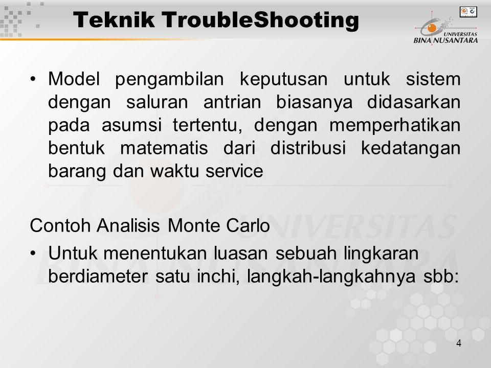 4 Teknik TroubleShooting Model pengambilan keputusan untuk sistem dengan saluran antrian biasanya didasarkan pada asumsi tertentu, dengan memperhatikan bentuk matematis dari distribusi kedatangan barang dan waktu service Contoh Analisis Monte Carlo Untuk menentukan luasan sebuah lingkaran berdiameter satu inchi, langkah-langkahnya sbb: