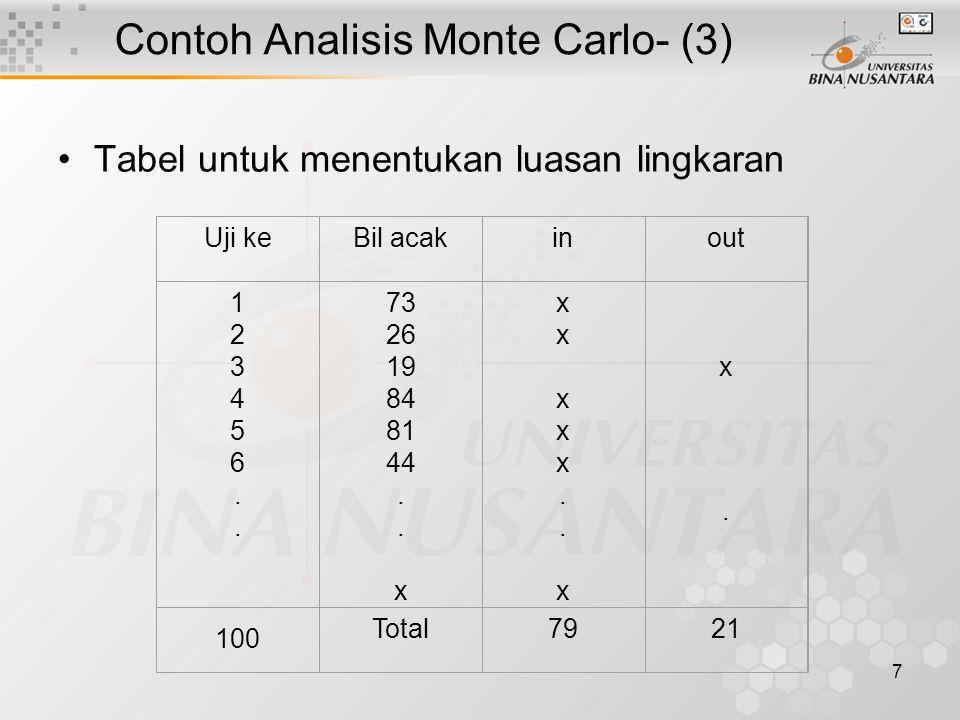 8 Contoh Analisis Monte Carlo- (4) Bilangan luasan tersebut dihitung secara matematik, akan diperoleh : A =  r 2 A = 3,141 (0,5) 2 A = 0,7854 Berapa luas lingkaran berdasarkan angka acak yang anda buat ?
