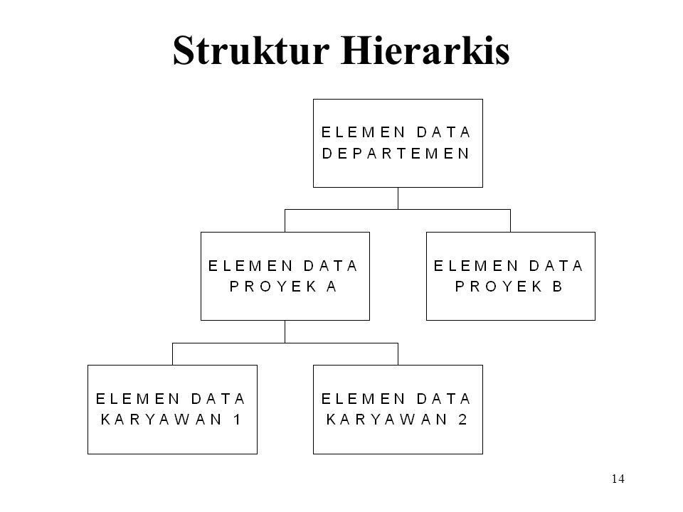 14 Struktur Hierarkis