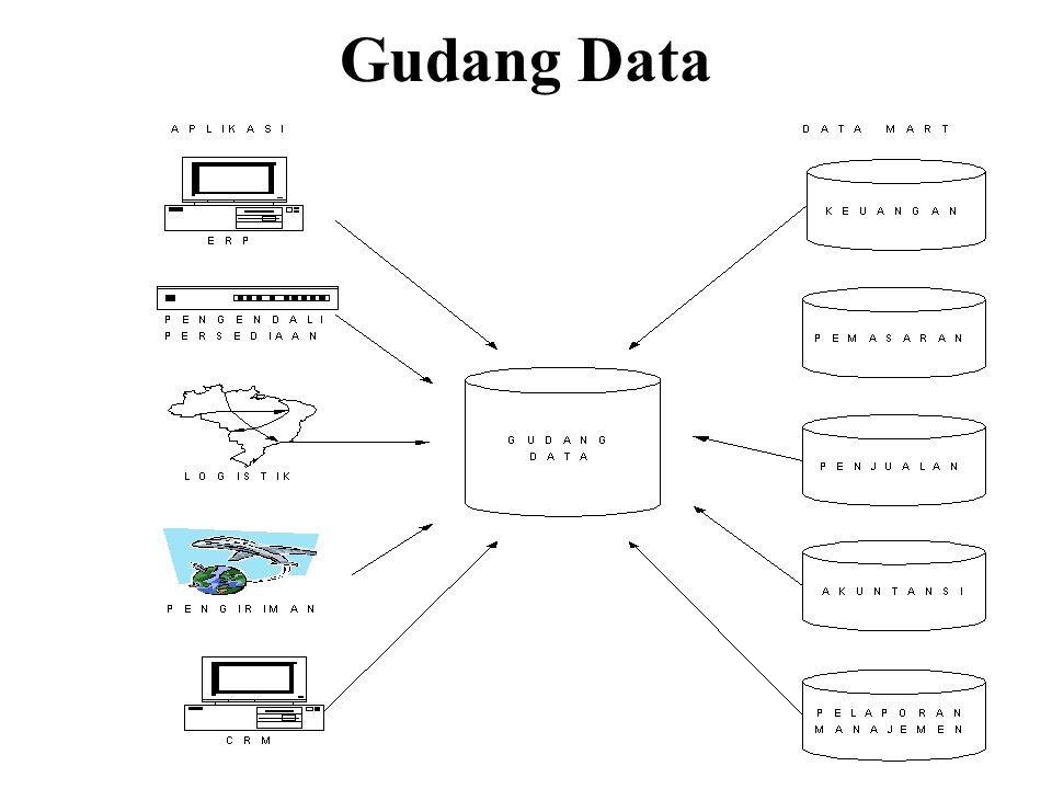 9 Gudang Data
