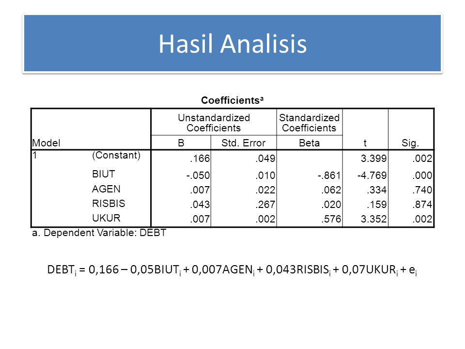 Hasil Analisis Coefficients a Model Unstandardized Coefficients Standardized Coefficients tSig. BStd. ErrorBeta 1(Constant).166.0493.399.002 BIUT -.05