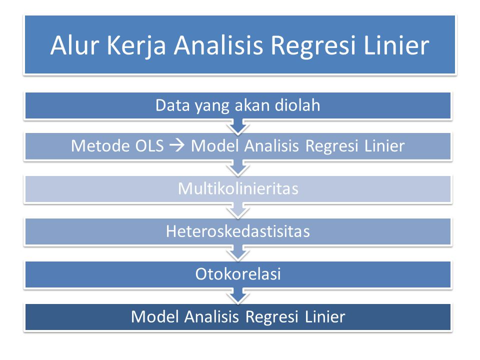 Alur Kerja Analisis Regresi Linier Model Analisis Regresi Linier Otokorelasi Heteroskedastisitas Multikolinieritas Metode OLS  Model Analisis Regresi
