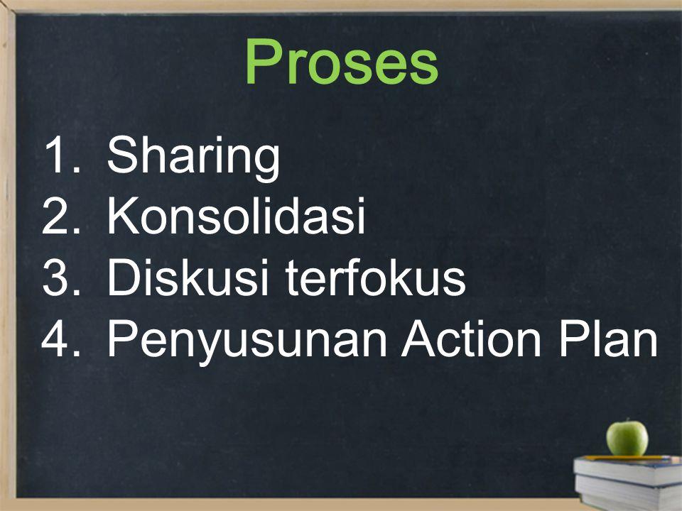 Output 1.Penyamaan persepsi mengenai strategi pendampingan dan teknik analisis EDS/M – MSPD tahun 2012 2.Rencana Aksi FPK Klaster 2 CB Terfokus Tahun 2011 3.Rencana FPK 2 Tahap 3 di Lampung